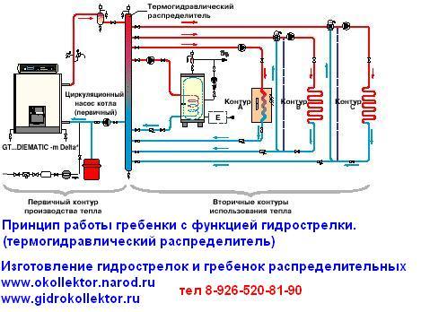 Схема обвязки котла.  Принципиальная схема работы системы отопления с термогидравлическим распределителем или...